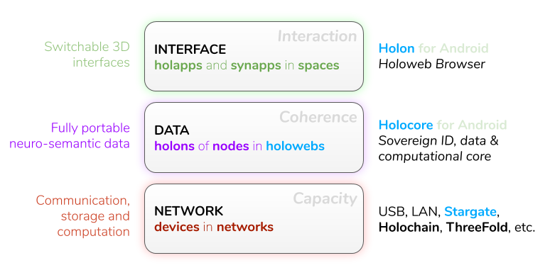 Holoweb Layers and Stack